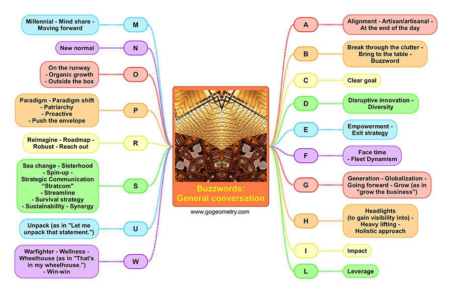 List of General Conversation Buzzwords. Mind Map, English ESL