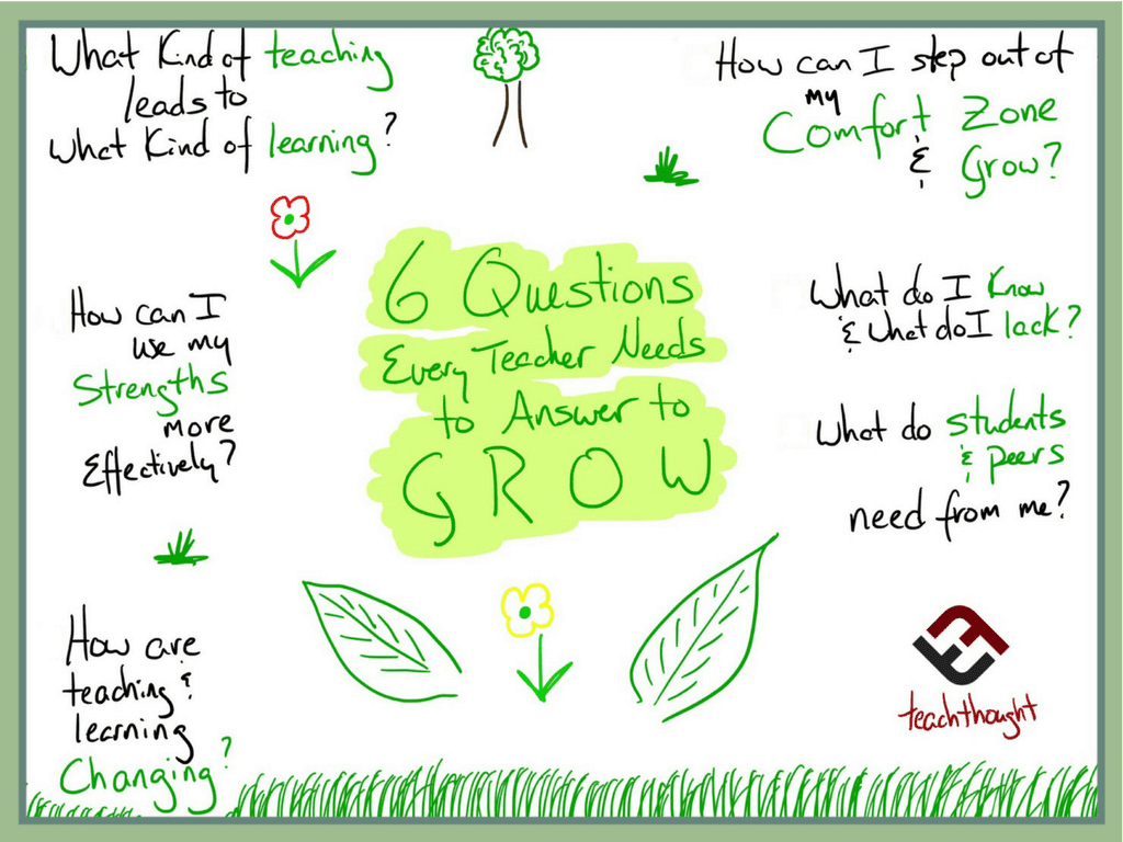 6 Questions Every Teacher Needs To Answer In Order To Grow