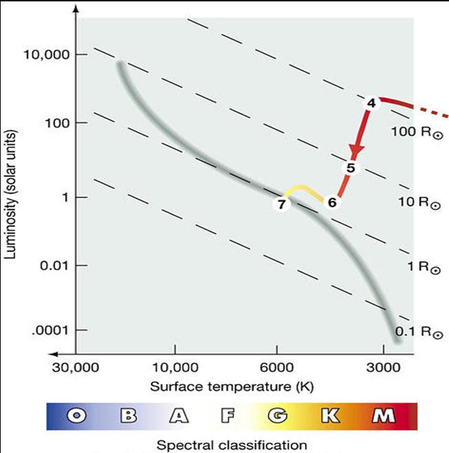 On An Hr Diagram A Protostar Would Be