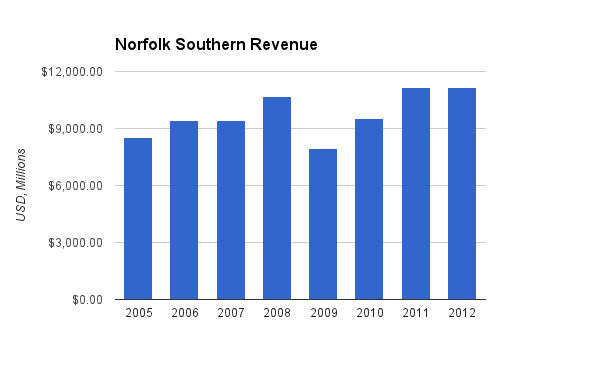 Norfolk Southern Revenue Chart