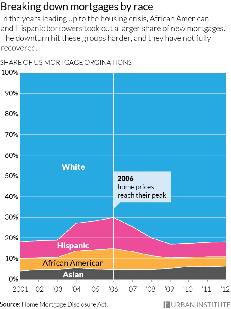 http://cityobservatory.org/market-timing-and-racial-wealth-disparities/