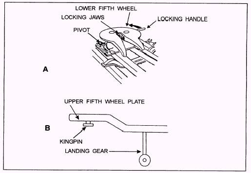 35 Tractor Trailer Fifth Wheel Diagram