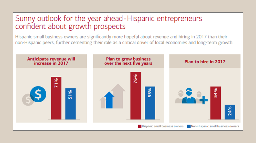Expectations of Hispanic Entrepreneurs Overwhelmingly Positive