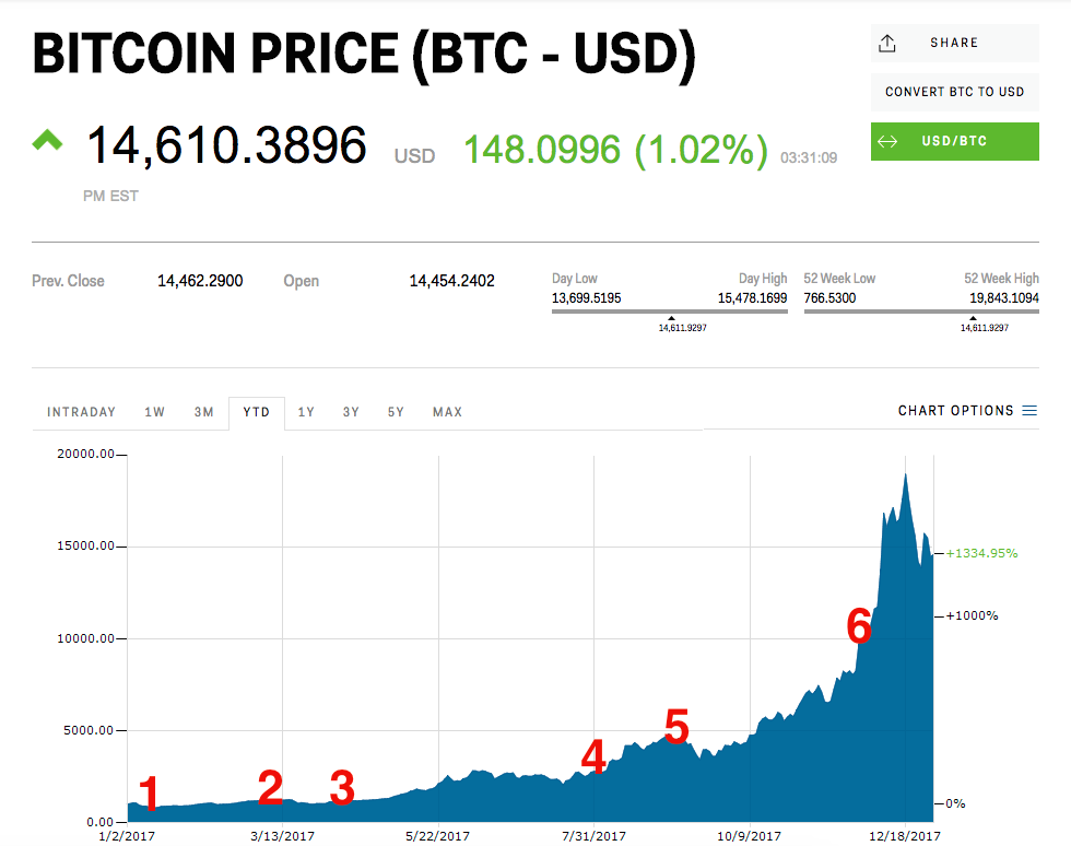 Bitcoin price in 2017 review - Business Insider