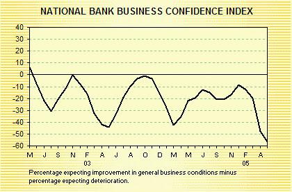 NZ Business Confidence