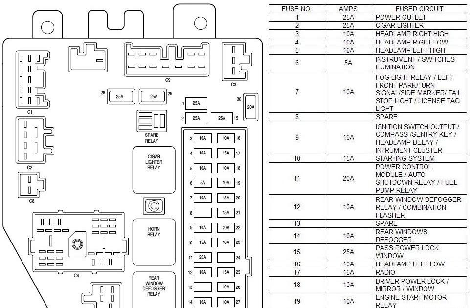 Fuse Box 04 Jeep Liberty - Wiring Diagram