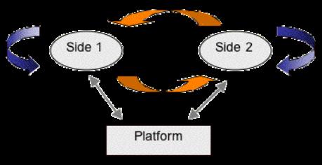 2sidedmarketdiagram.svg