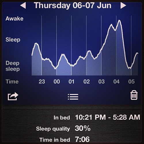 Last night's sleep cycle. 7 hours in bed, but sleep quality only at 30%. It's a shame I hate coffee.