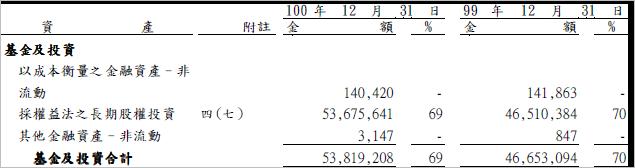 2105_長期股權投資