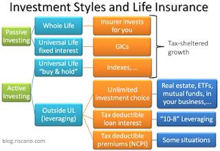 RISCARIO INSIDER: The Two Drawbacks Of Investing In Life ...