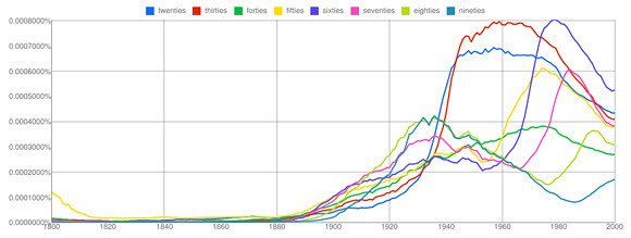 Word Count The Library Google Ngram Viewer For The Google Books Stock Urbantick
