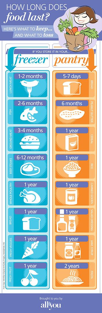 photo ay_how_long_does_food_last_infographic_v2_zpscedeb260.jpg