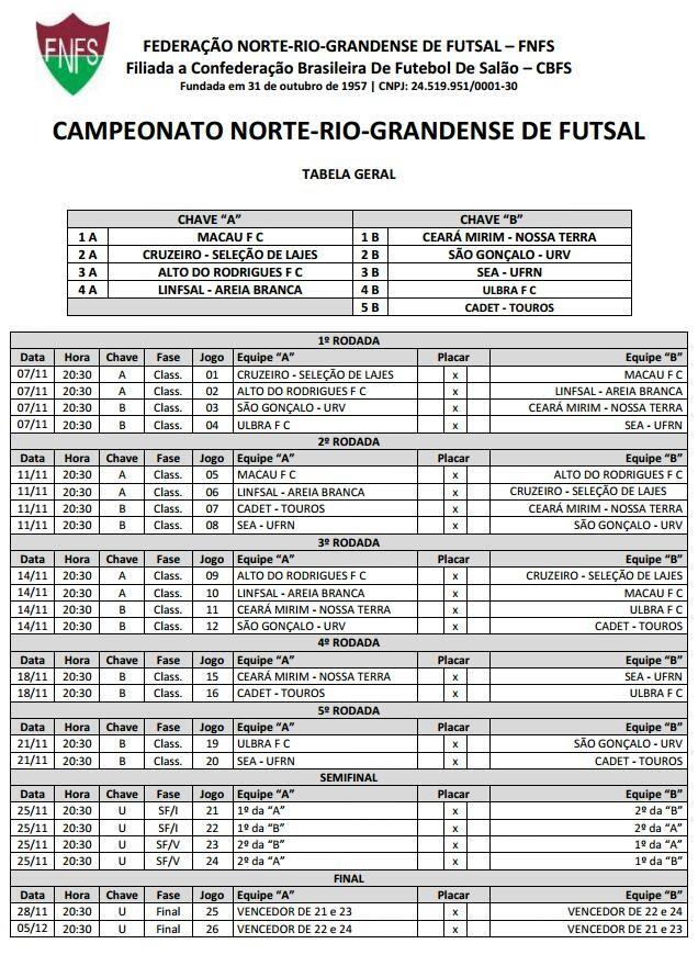 tabela campeonato norte-rio-grandense de futsal (Foto: Reprodução)