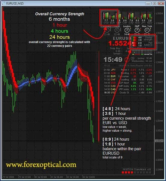 Forex Trading News How   Forex Ea Writer