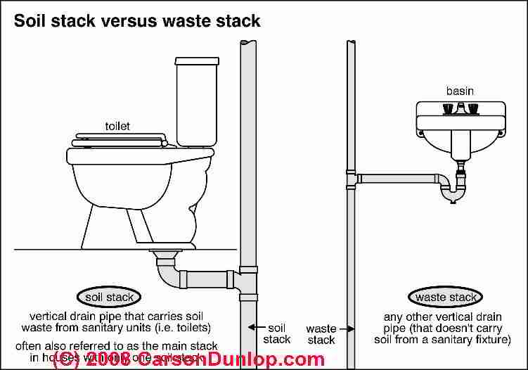 Plumbing Vents: Code, definitions, specifications of types of ...