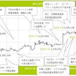 ビットコインはフライング気味か。上昇の背景と今後の展開 - みんなの仮想通貨