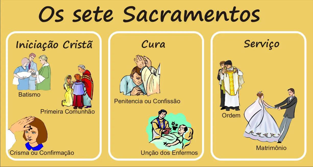 Resultado de imagem para os 7 sacramentos da igreja católica