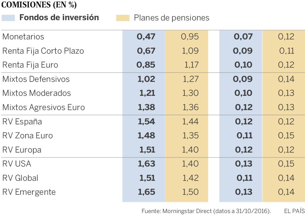 Los fondos de pensiones, un ahorro todavía caro