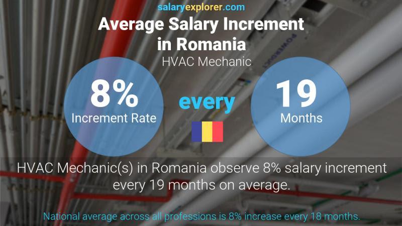 HVAC Mechanic Average Salary in Romania 2020 - The ...