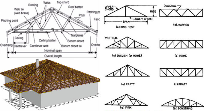 Industrial Roof Trusses: Understanding and Designing