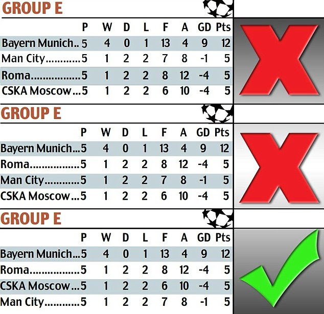 Why Manchester City really are BOTTOM of Champions League ...