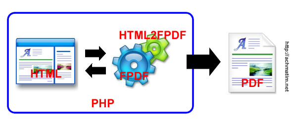 Cara Kerja HTML2FPDF