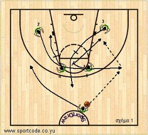 mundobasket_offense_plays_formbx_lithuania_01a