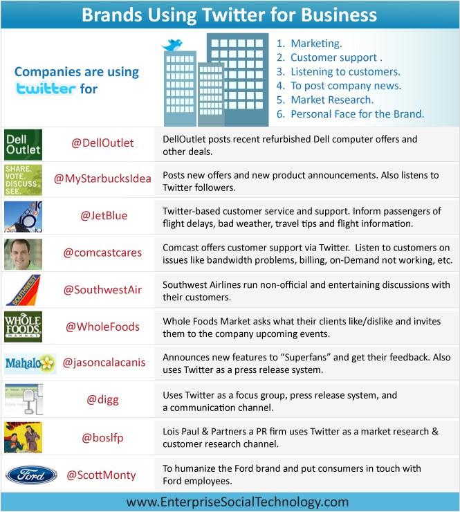Brands Using Twitter for Busin