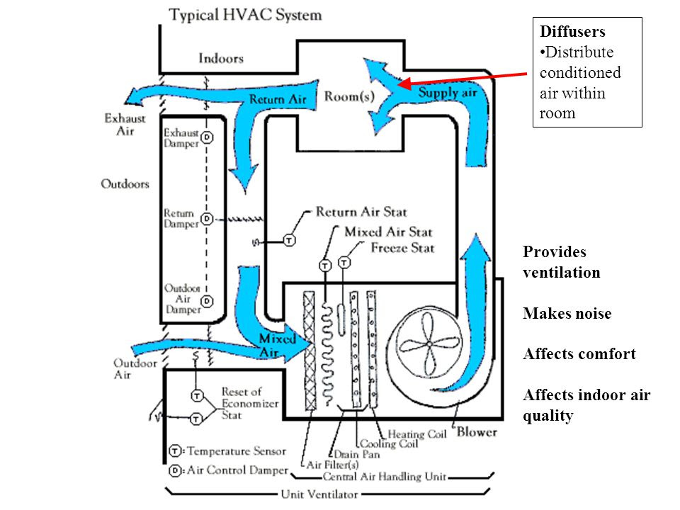 Air Compressor Room Ventilation Design Best Images About Air