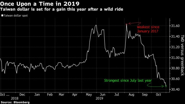Taiwan Stocks Are Suddenly Among Asia's Best Trades This ...
