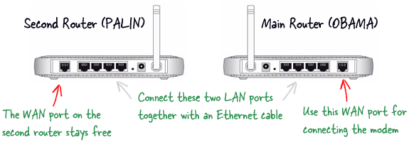 Expand the Range of Wireless Network with another Router