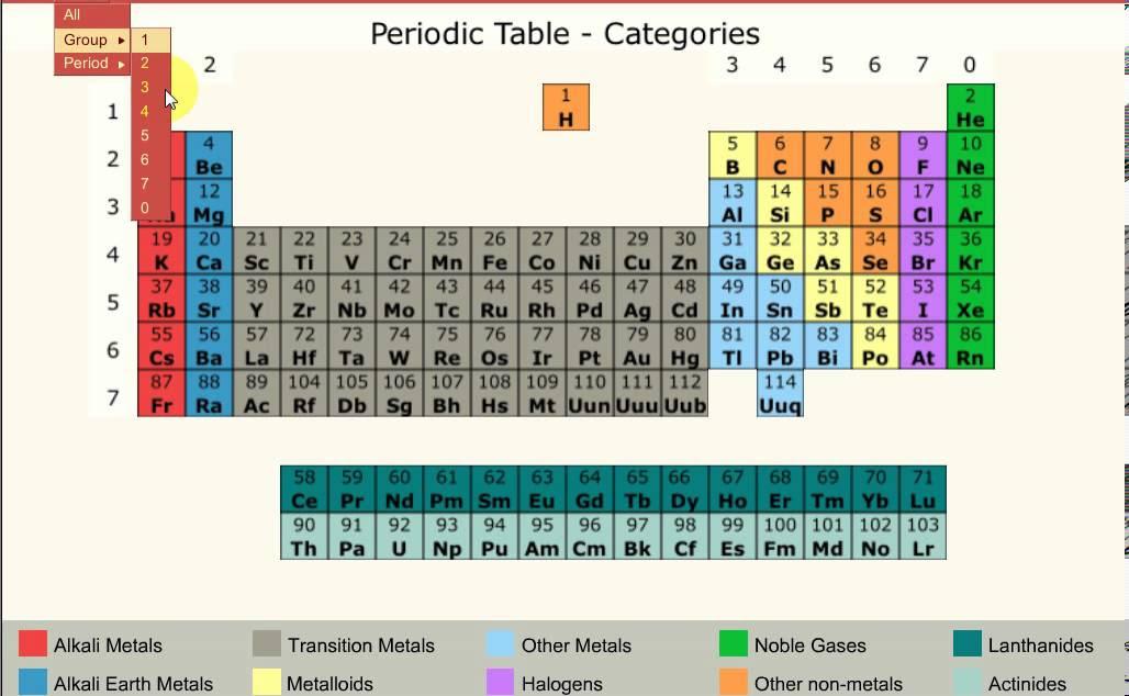 Chemistry Table Bitesize Ks3 Periodic Unit Aqa Fundamental 1 Gcse Pt2 Ideas