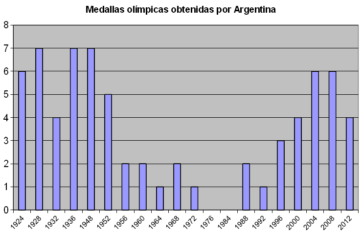 File:Medallero olímpico de Argentina (1924-2012).png