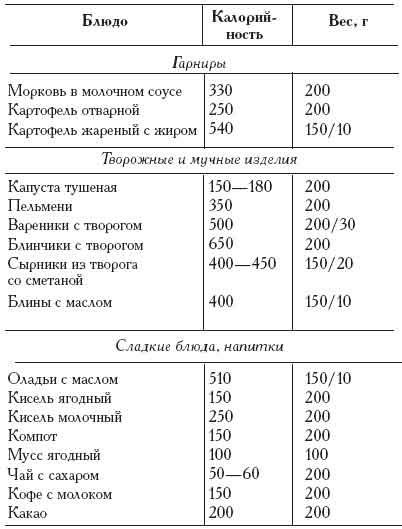 Гипоаллергенная диета стол no 5
