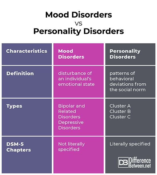 Difference Between Mood Disorders And Personality Disorders Difference Between
