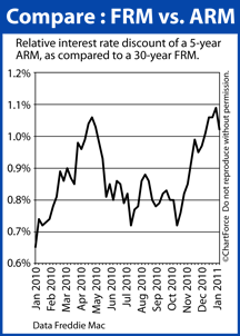 Comparing FRM to ARM mortgage rates (January 2010 - January 2011)