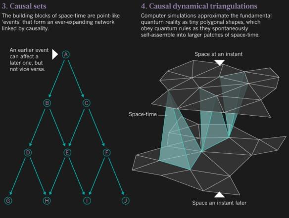 Dibujo20130828 causal sets - causal dynamics triangulations - nature com