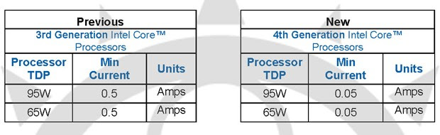 Intel Haswell's lowpower state reportedly won't play well with cheap power supplies