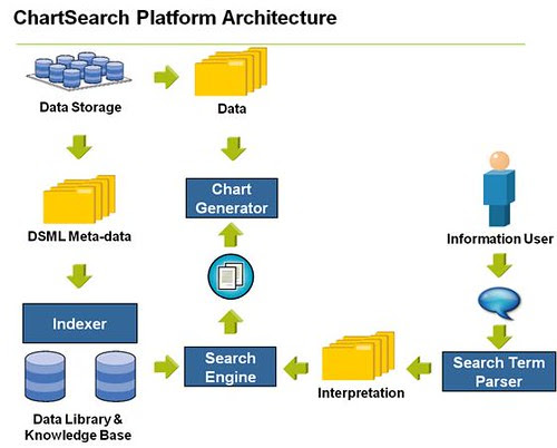 Arquitectura ChartSearch