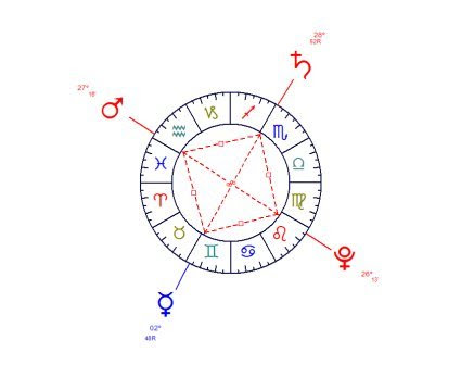 The Grand Cross is both extremely dynamic and balanced.