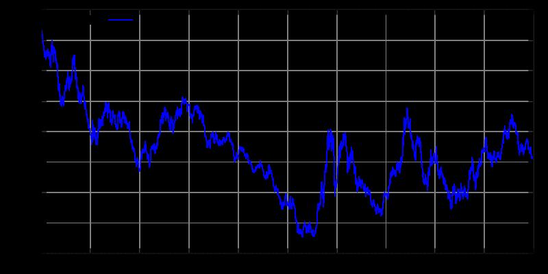 forex euro dollar exchange