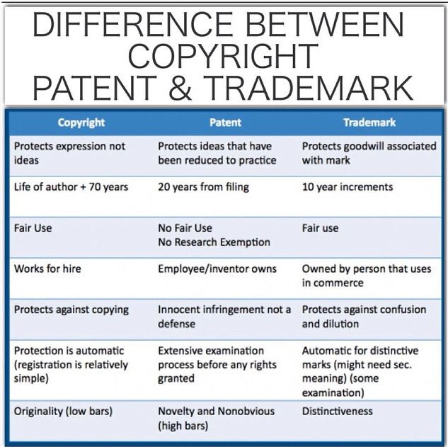 How is Trademark Different from Copyright and Patents?