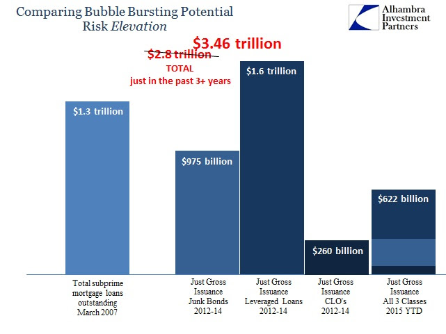 ABOOK Sept 2015 Corp Total Bubble Potential