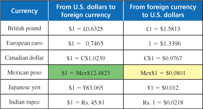 Forex rate peso to sweden exchange