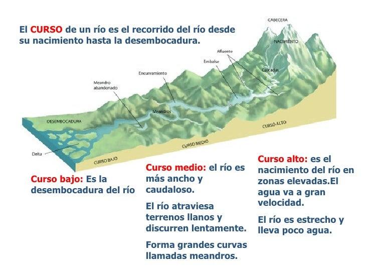 Resultado de imagen de curso de un rio