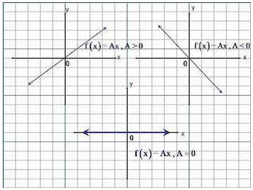Graphs_Functions_Math_X
