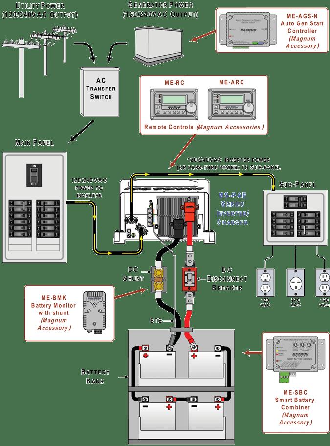Inverter Installation Rv Home Wiring