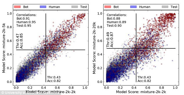 Researchers have discovered that up to 15 percent of Twitter accounts are bots and with 319 million active users on the site, it is estimate that 48 million of them are computer programs. Human users are represented in blue and bots are shown in red