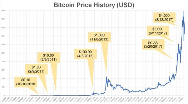 kodak bitcoin value