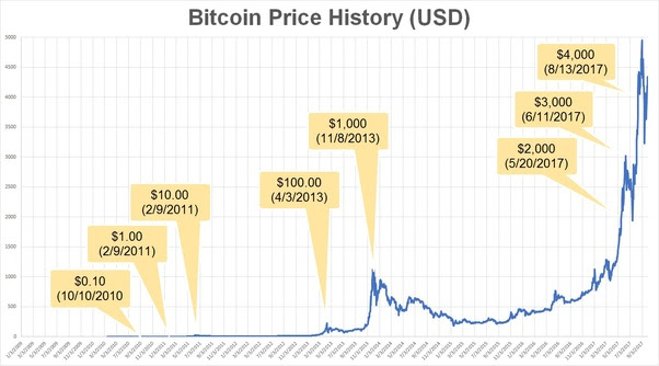 bitcoin value chart inr